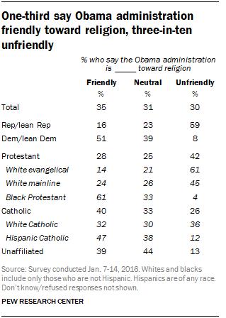 One-third say Obama administration friendly toward religion, three-in-ten unfriendly