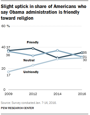 Slight uptick in share of Americans who say Obama administration is friendly toward religion