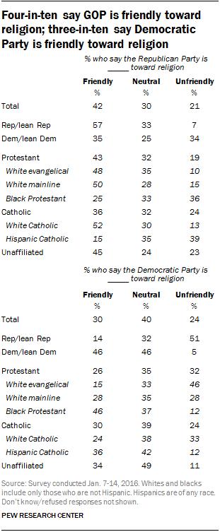 Four-in-ten say GOP is friendly toward religion; three-in-ten say Democratic Party is friendly toward religion