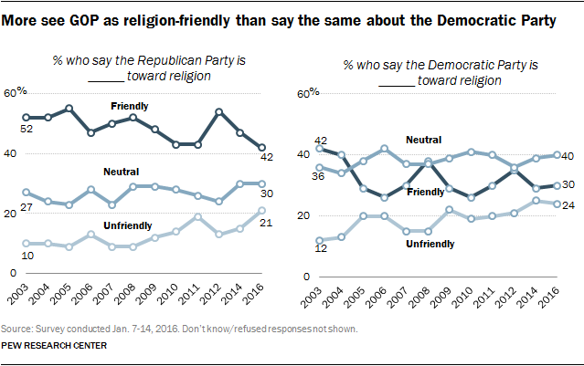 More see GOP as religion-friendly than say the same about the Democratic Party