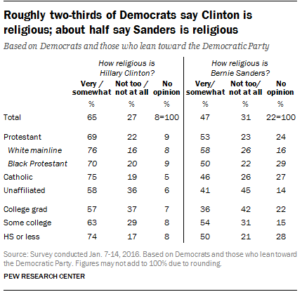 Roughly two-thirds of Democrats say Clinton is religious; about half say Sanders is religious