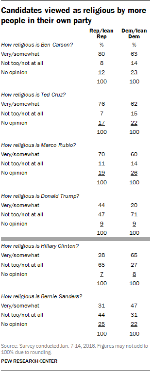 Candidates viewed as religious by more people in their own party