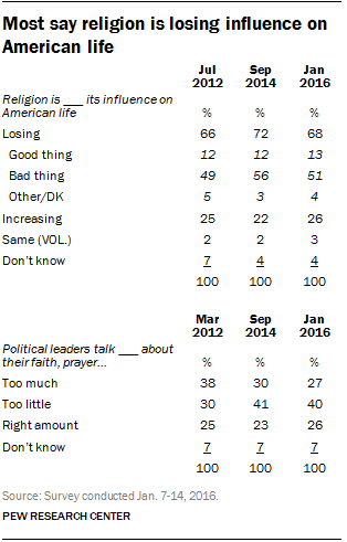 Most say religion is losing influence on American life