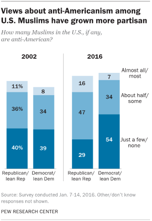 Views about anti-Americanism among U.S. Muslims have grown more partisan