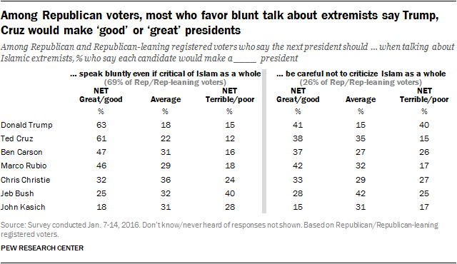 Among Republican voters, most who favor blunt talk about extremists say Trump, Cruz would make 'good' or 'great' presidents