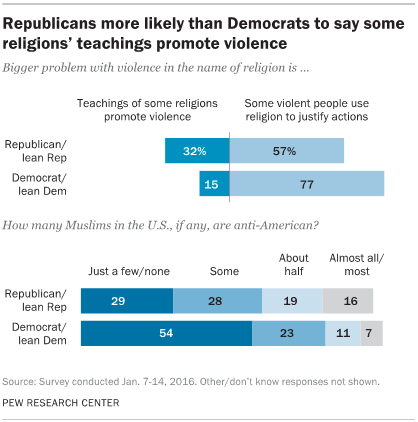 Republicans more likely than Democrats to say some religions' teachings promote violence