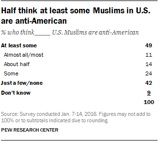 Half think at least some Muslims in the U.S. are anti-American