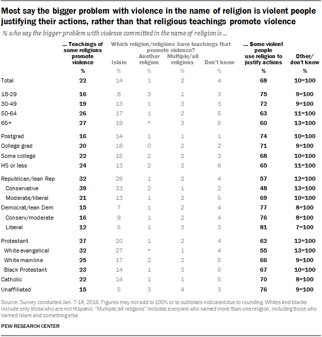 Most say the bigger problem with violence in the name of religion is violent people justifying their actions, rather than that religious teachings promote violence