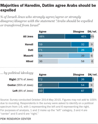 Majorities of Haredim, Datim agree that Arabs should be expelled