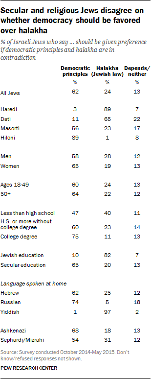 Secular and religious Jews disagree on whether democracy should be favored over halakha