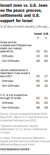 Israeli Jews vs. U.S. Jews on the peace process, settlements and U.S. support for Israel