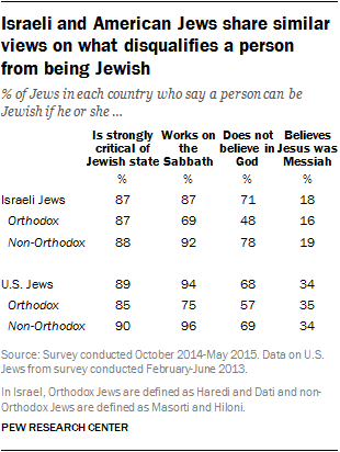Israeli and American Jews share similar views on what disqualifies a person from being Jewish