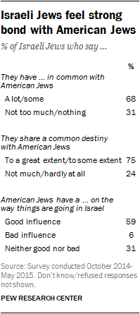 Israeli Jews feel strong bond with American Jews