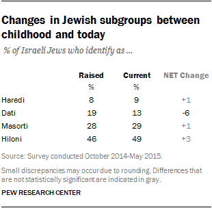 Changes in Jewish subgroups between childhood and today
