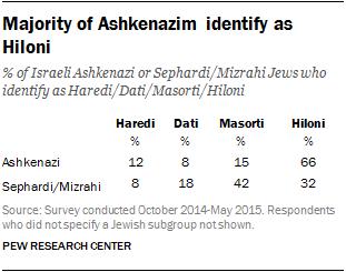 Majority of Ashkenazim identify as Hiloni