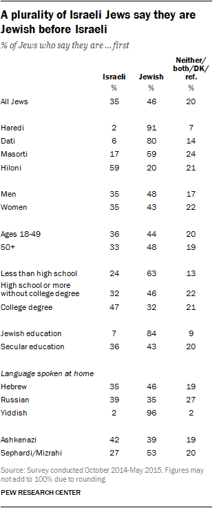 A plurality of Israeli Jews say they are Jewish before Israeli