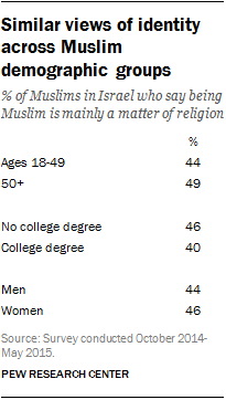 Similar views of identity across Muslim demographic groups
