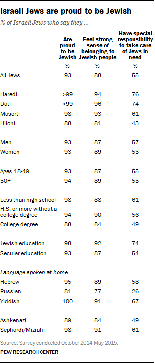 Israeli Jews are proud to be Jewish