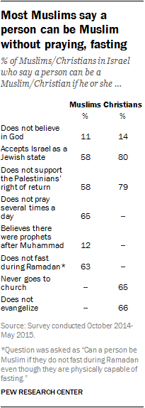 Most Muslims say a person can be Muslim without praying, fasting