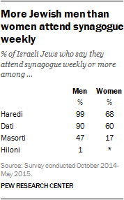 More Jewish men than women attend synagogue weekly
