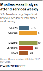 Muslims most likely to attend services weekly