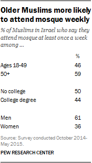 Older Muslims more likely to attend mosque weekly