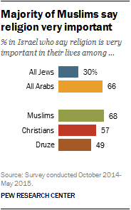 Majority of Muslims say religion is very important