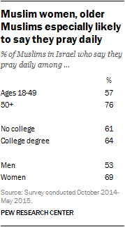Muslim women, older Muslims especially likely to say they pray daily
