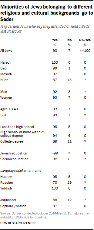 Majorities of Jews belonging to different religious and cultural backgrounds go to Seder
