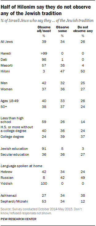 Half of Hilonim say they do not observe any of the Jewish tradition