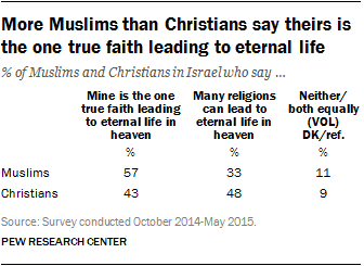 More Muslims than Christians say theirs is the one true faith leading to eternal life