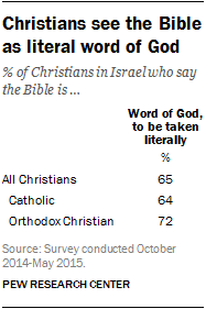 Christians see the Bible as literal word of God