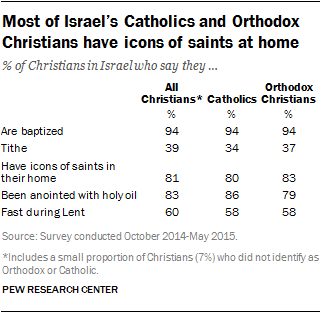 Most of Israel's Catholics and Orthodox Christians have icons of saints at home