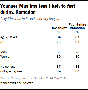 Younger Muslims less likely to fast during Ramadan