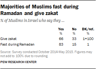 Majorities of Muslims fast during Ramadan and give zakat