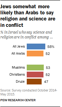 Jews somewhat more likely than Arabs to say religion and science are in conflict