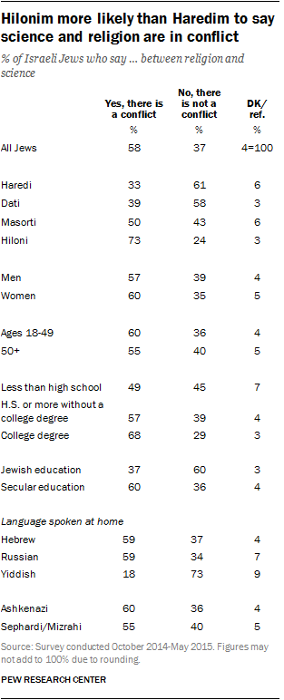 Hilonim more likely than Haredim to say science and religion are in conflict