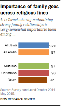 Importance of family goes across religious lines