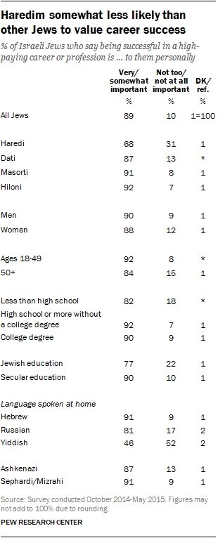 Haredim somewhat less likely than other Jews to value career success