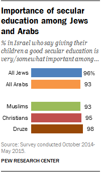Importance of secular education among Jews and Arabs