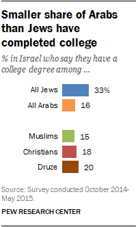 Smaller share of Arabs than Jews have completed college