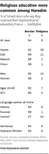 Religious education more common among Haredim