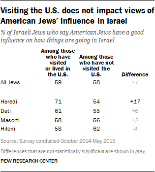 Visiting the U.S. does not impact views of American Jews' influence in Israel