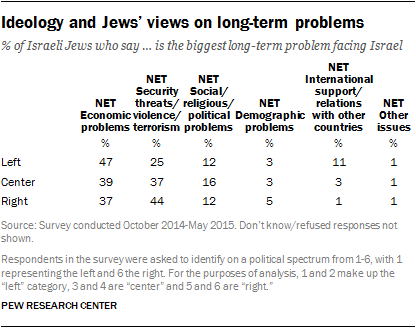 Ideology and Jews' views on long-term problems