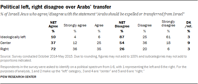 Political left, right disagree over Arabs' transfer