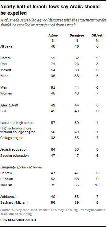 Nearly half of Israeli Jews say Arabs should be expelled
