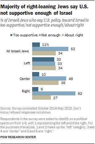 Majority of right-leaning Jews say U.S. not supportive enough of Israel