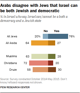 Arabs disagree with Jews that Israel can be both Jewish and democratic