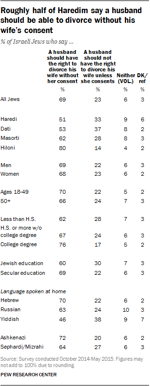Roughly half of Haredim say a husband should be able to divorce without his wife's consent