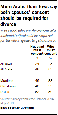 More Arabs than Jews say both spouses' consent should be required for divorce